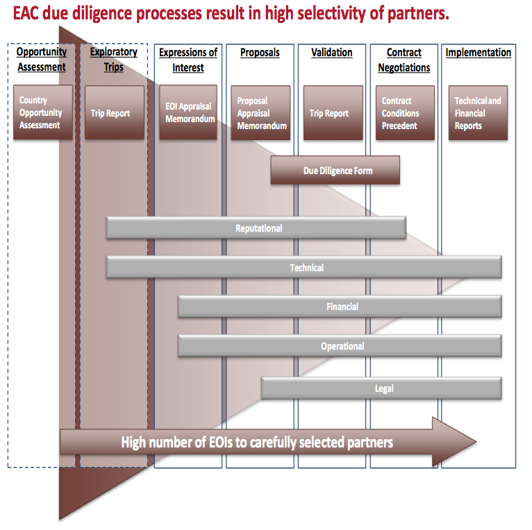 EAC due diligence processes result in high selectivity of partners