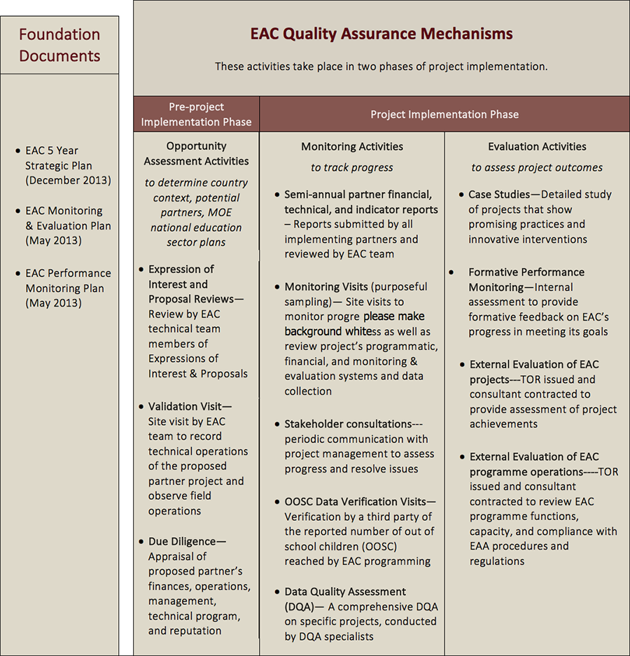 EAC M&E At The Organization Level